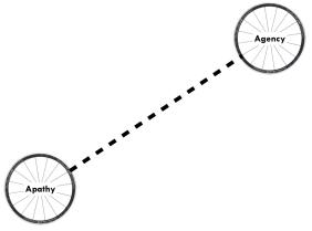 Cycles of Self Belief