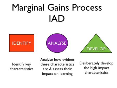 MLG Process